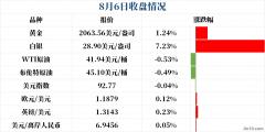 ATFX外汇早报|非农夜前黄金续创新高,白银暴涨8%