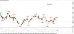 ATFX早评0201:外汇、黄金、原油,短线H4分析
