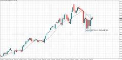 ATFX:市场提前计价OPEC会议,本周油价还会延续震荡模式?